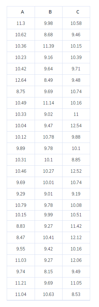 ANOVA Blog Data Table