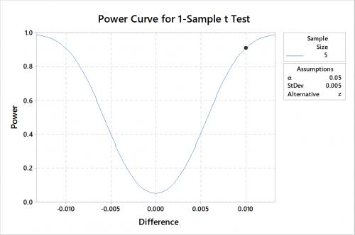 Power_Curve_blog