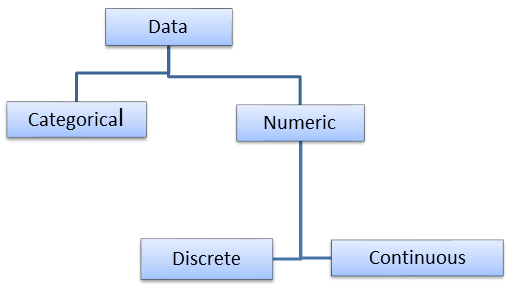 Types-of-Data