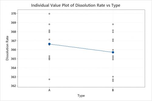 individual-value-plot-t-test-pharma-blog