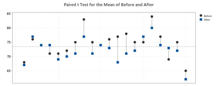 paired-test-Pharma-Blog
